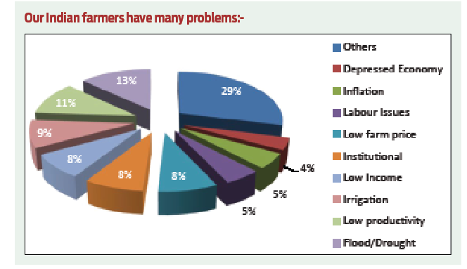 Our Indian farmers have many Problems