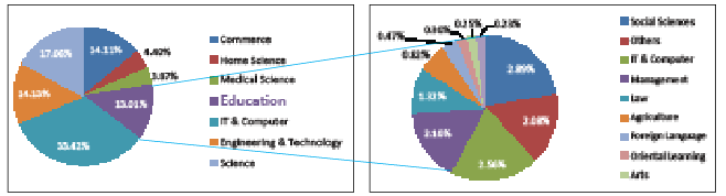 Stream-wise Distribution of Under Graduate Enrolment