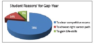 Student Reason's For Gap Year