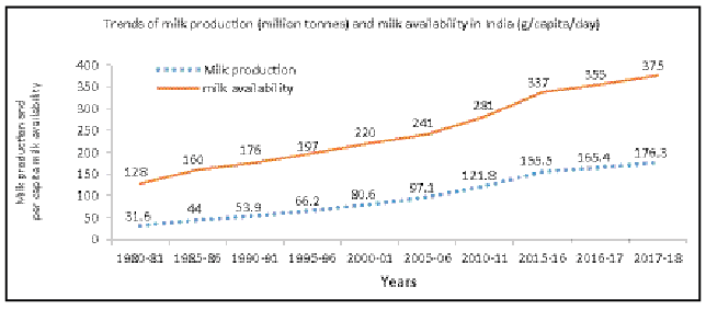 Trends of Milk Production