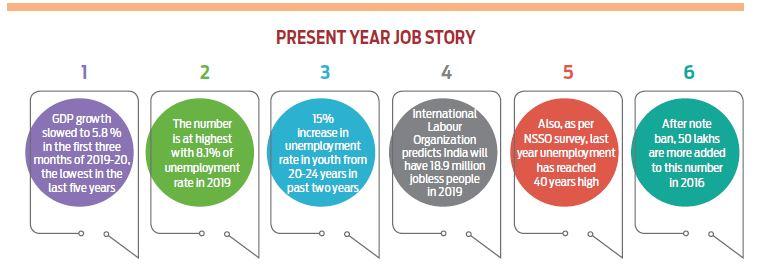 Vivek-Jain present jobs in naukri
