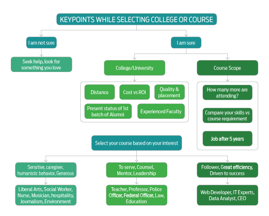 Compare-each-colleges-and-course-for-better-results